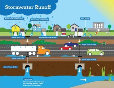 Storm Water Runoff Diagram
